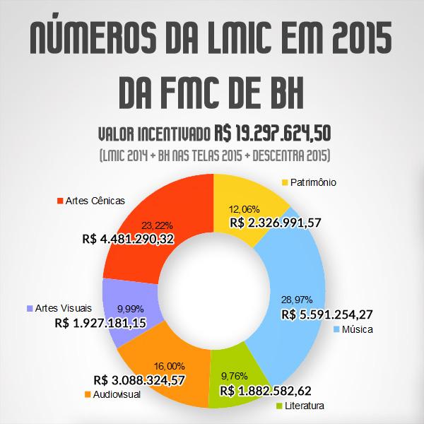 LMIC 2014