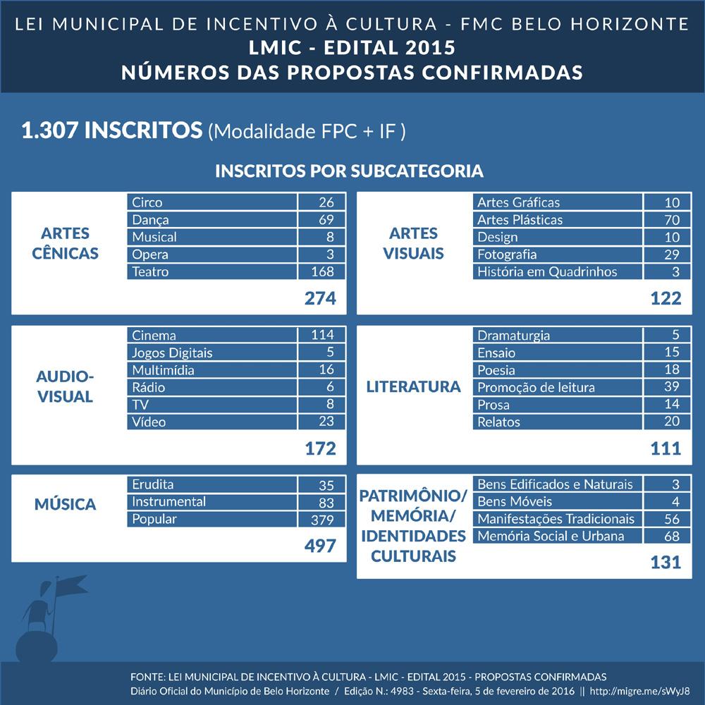 lmic-edital2015-2